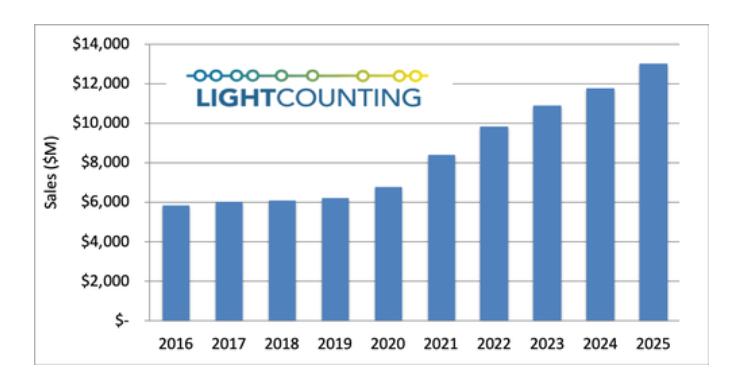 2016年-2025年光模块全球销售额(数据来源:LightCounting)