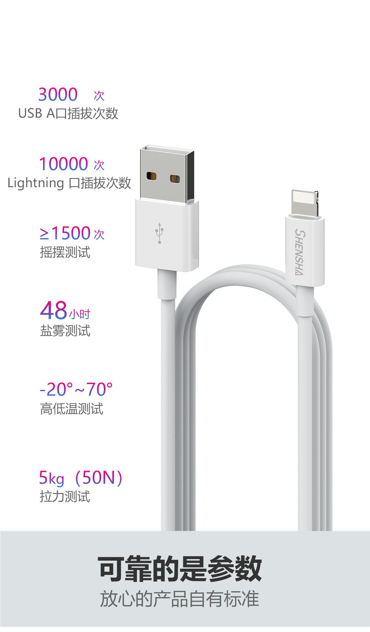 3000次 USB A口插拔次数 10000次Lighting口插拔次数 大于1500次摇摆测试 48小时盐雾测试 -20℃到70℃高低温测试 5Kg拉力测试 可靠的是参数 放心的产品自有标准