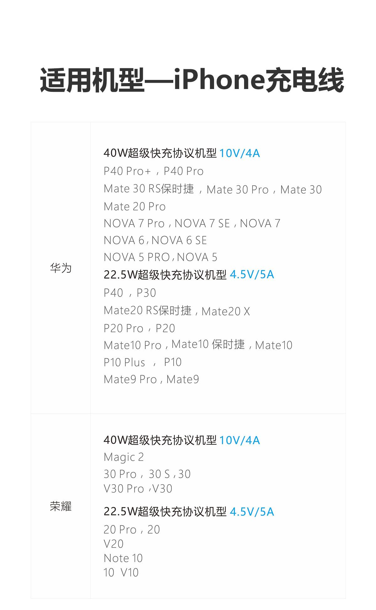 适用机型-iPhone充电线 华为 40W超级快充 10V/4A P40Pro+ P40 Mate 30 RS保时捷 Mate 30 Pro Mate 30 Mate 20 Pro NOVA 7 PRO NOVA 7 SE NOVA 7 NOVA 6 NOVA 6 SE NOVA 5 PRO NOVA 5 ;22.5W超级快充协议机型 4.5V/5A P40 P30 Mate20 RS保时捷 Mate 20X P20 Pro P20 Mate10 Pro Mate10保时捷 Mate10 P10 Plus P10 Mate9 Pro Mate9 ; 荣耀 40w超级快充协议机型 10V/4A Magiv2 30 Pro 30s 30 V30 Pro V30 ; 22.5w 超级快充协议机型 4.5V/5A 20 Pro 20 V20 Note10 10 V10